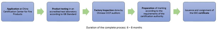 CCC Certification for Fire Safety Products: CCCF | China ...