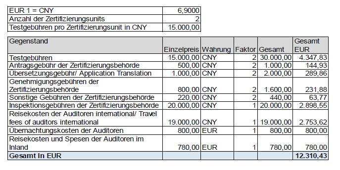 Kosten der CCC-Zertifizierung | China Certification – CCC Zertifikat ...