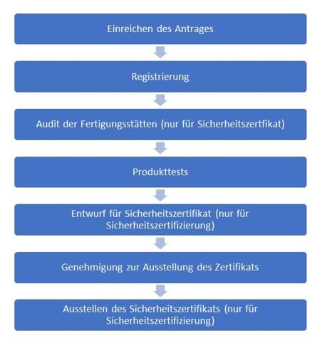 KC-Zertifizierung-Ablauf