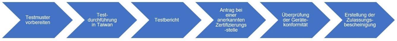 NCC-Zertifizierung-Ablauf