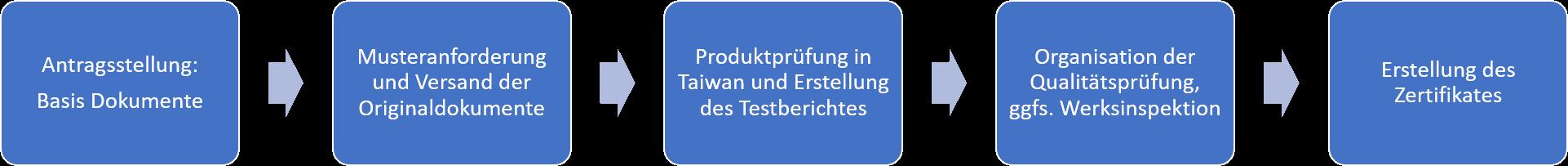 ITRI-Zertifizierung-Prozess